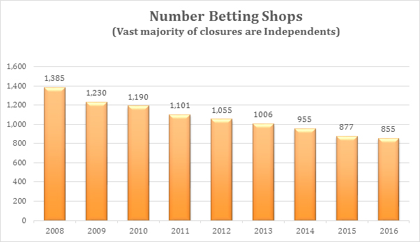 Betting Shop numbers in Ireland since 2008, and closures continue