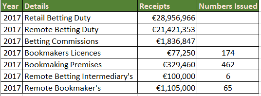 Image showing betting duty receipts for 2017