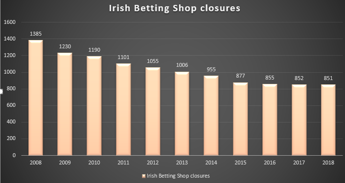 betting shop closures in Ireland since 2008