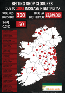 Image of Ireland map showing all betting shop closures since betting tax doubled