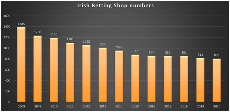 Image displaying decline in Irish betting shop numbers since 2008